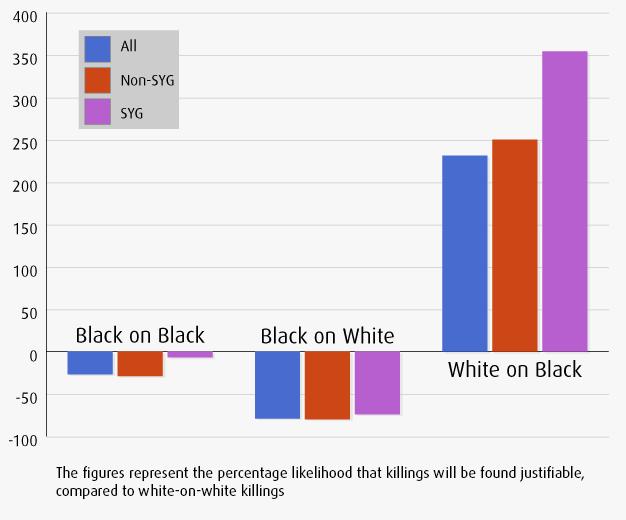 StandYourGroundShootFirst-racialbias